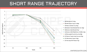 222 Trajectory Chart 308 Win Vs 223 Rem Cartridge Comparison Sniper Country