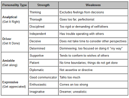 strengths and weaknesses examples 21 strengths and weaknesses list equipped villamartis info