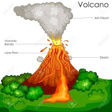 Volcano Chart Education Chart Of Science For Volcano Diagram