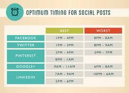 Best Worst Timing For Social Media Postings
