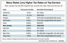 Jersey Tax Rate Kasa Immo
