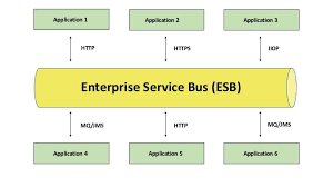 What Is An Esb Ucla It Services