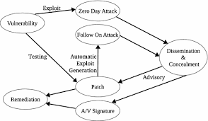 Vulnerability Remediation Process Flow Chart An Overview Of Vulnerability Assessment And Penetration