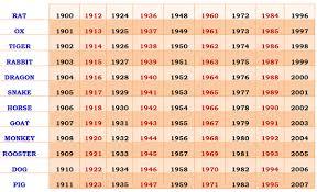 63 Explicit Chinese Zodiac Match Chart