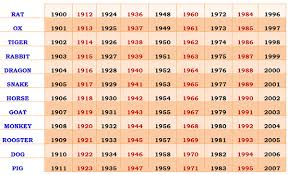 Horoscope Relationship Compatibility Chart 63 Explicit Chinese Zodiac Match Chart