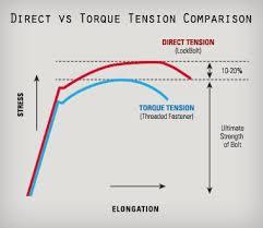 Bolt Torque Vs Tension Chart Huck Vs Torque