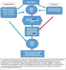 First Aid Procedure Flow Chart Rns Radio Network Solutions Health Safety And Environment