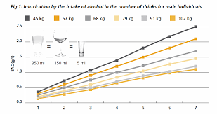 Alcohol Absorption Rate Chart Drinking And You Drinking And Driving