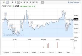 Euro Dollaro Yahoo Forex Cfds On Eur Usd Trade Popular