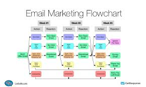 Email Drip Campaigns Explained Brafton