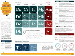 interesting topics for presentations how to create top notch  poster images graphs and coloring choosing the right media for our periodic table of scietific posters