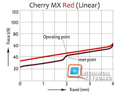 Mx Switches Chart Cherry Mx Red Switch Graph Keyboard Diagram Red