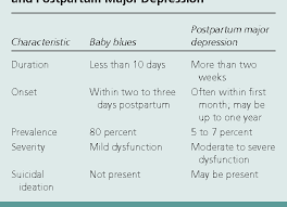 Baby Blues Vs Postpartum Depression Chart Table 2 From Postpartum Major Depression Semantic Scholar