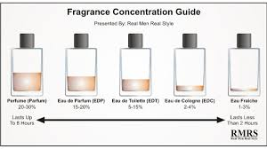 How To Tell The Difference Between Perfume Cologne And Eau