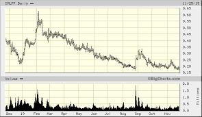 Imlff Chart Inmed Pharmaceuticals Inc Imlff Advanced Chart Otc