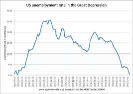 The Great Depression Graphs And Charts Historical Unemployment Rates Economics Help