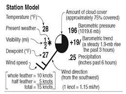 weather station model worksheet. 6 weather station model worksheet p
