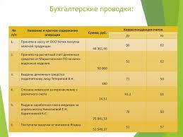 Учет и анализ движения денежных средств организации на примере   Бухгалтерские проводки