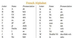 It is usually pronounced slightly longer in american english than in british english. French Alphabet Pronunciation In English