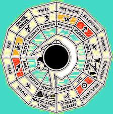 Health Astrology Chart Overall Health And Professional Medical Astrology Chinese