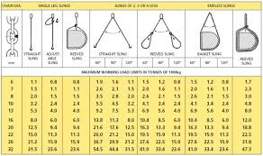 Chain Sling Chart Mclellands Safety Chart