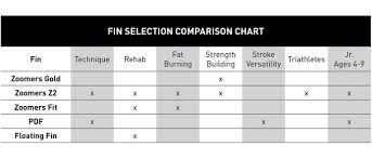 Finis Zoomer Z2 Gold Fins Size Chart Finis Z2 Gold Swim Fins