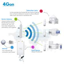 point to multipoint wireless network setup 4gon point to multipoint wirless network setup