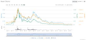 Aion Coin A Complete Guide And Price Prediction