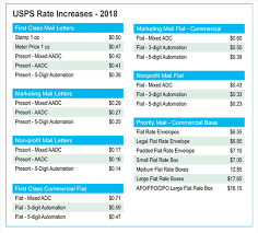2018 Postal Rate Chart Usps Postage Rate Increase Coming Plan Now To Save Money
