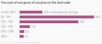 Cocaine Chart The Cost Of One Gram Of Cocaine On The Dark Web