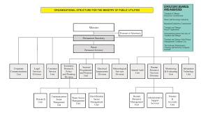 Organisation Structure Ministry Of Public Utilities