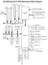gigabyte motherboard wiring diagram wiring diagrams gigabyte motherboard block diagram wiring schematics and diagrams