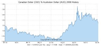 58 Eye Catching Australian Chart History