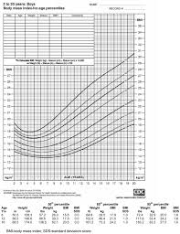 Boys Percentile Chart Figure 1 Illustrative Bmi Percentile Chart With Table Of