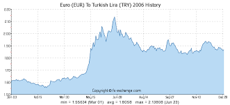 Euro Eur To Turkish Lira Try History Foreign Currency