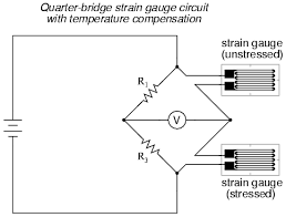 strain gauges electrical instrumentation signals electronics resistors r1 and r3 are of equal resistance value and the strain gauges are identical to one another no applied force the bridge should be in a