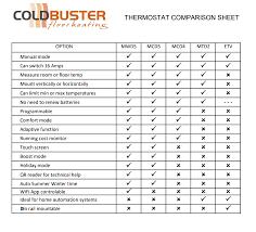 Underfloor Heating Thermostats Coldbuster Underfloor Heating