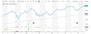 Vgt Etf Chart Tech Etf Vgt Could Keep Soaring If Microsoft Apple