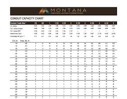 Conduit Capacity Chart Resource Center Charts Montana Data
