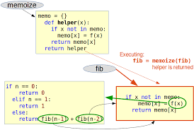 Decorator Design Pattern Python Unique Python Tutorial Memoization And Decorators