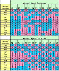 Chinese Birth Chart Using Lunar Age Ancient Chinese Gender Calculator