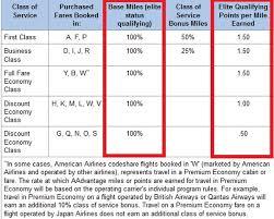 Aa Eqm Chart American Airlines Status Match Challenge Gold Platinum