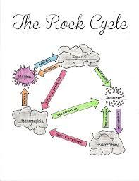 Best 25+ Rock cycle ideas on Pinterest   Types of experiments ...