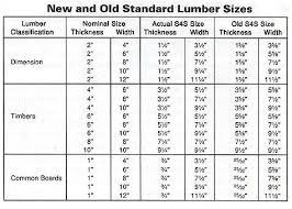Standard Lumber Sizes Chart Lumber Dimensions Lumber Sizes Lumber Nominal Size