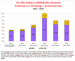 Nfl Ratings Chart Analyzing Nfl Draft Tv Ratings Over The Years Viamedia