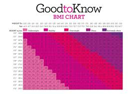 Bmi Calculator Chart Bmi Calculator Find Your Ideal Weight With Our Handy Bmi Chart