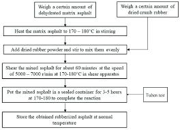 Preparation Flow Chart Of Rubberized Asphalt Download