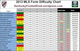 Kfcs Mls Fantasy Form Charts Week 36 Mls Fantasy Boss