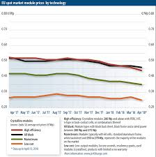 Lead Historical Price Chart Module Price Index Pv Magazine International