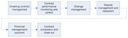 3 10 Contract Management